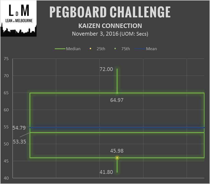 ldm-kc-2016-11-3-pegboard-boxplot